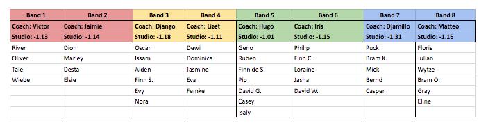 Band indelingen Summercamp